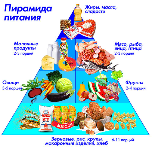 здоровое питание для похудения на неделю