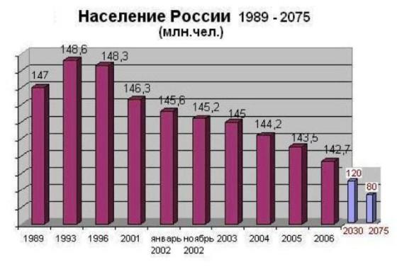 Таблица убыли населения в России